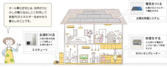 オール電化住宅とは?